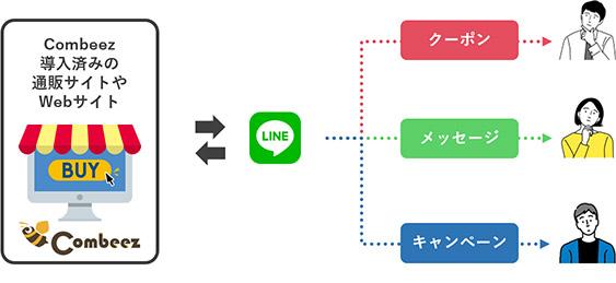 LINE公式アカウントとWeb接客ツールCombeez連携イメージ