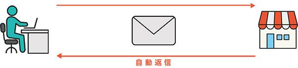 自動メール送信イメージ